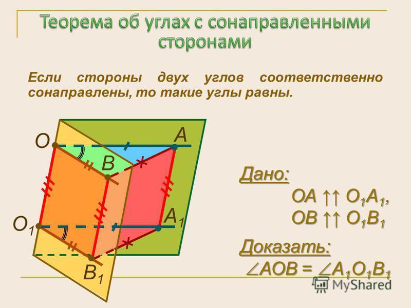 Если стороны двух углов соответственно сонаправлены, то такие углы равны. А О О1О1 В1В1 А1А1 В Дано: ОА О 1 А 1, ОА О 1 А 1, ОВ О 1 В 1 ОВ О 1 В 1 Доказать: АОВ = А 1 О 1 В 1 АОВ = А 1 О 1 В 1