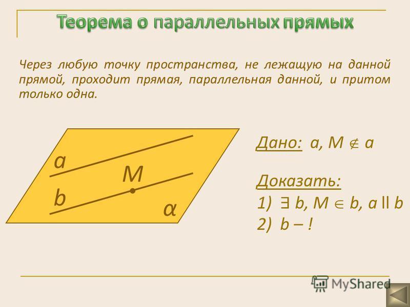 Через любую точку пространства, не лежащую на данной прямой, проходит прямая, параллельная данной, и притом только одна. а b α М Дано: а, М а Доказать: 1) b, М b, a ll b 2) b – !