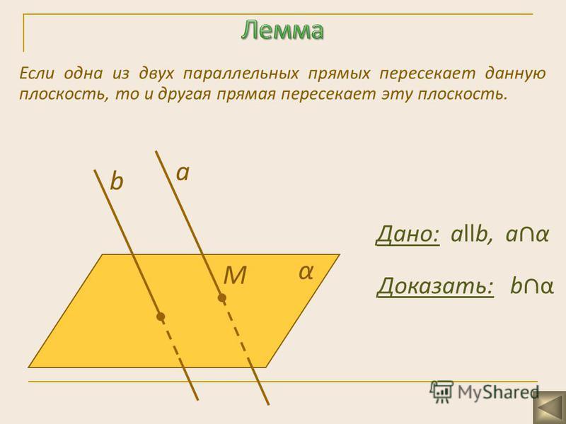 Если одна из двух параллельных прямых пересекает данную плоскость, то и другая прямая пересекает эту плоскость. a α M b Дано: аllb, a α Доказать: b α