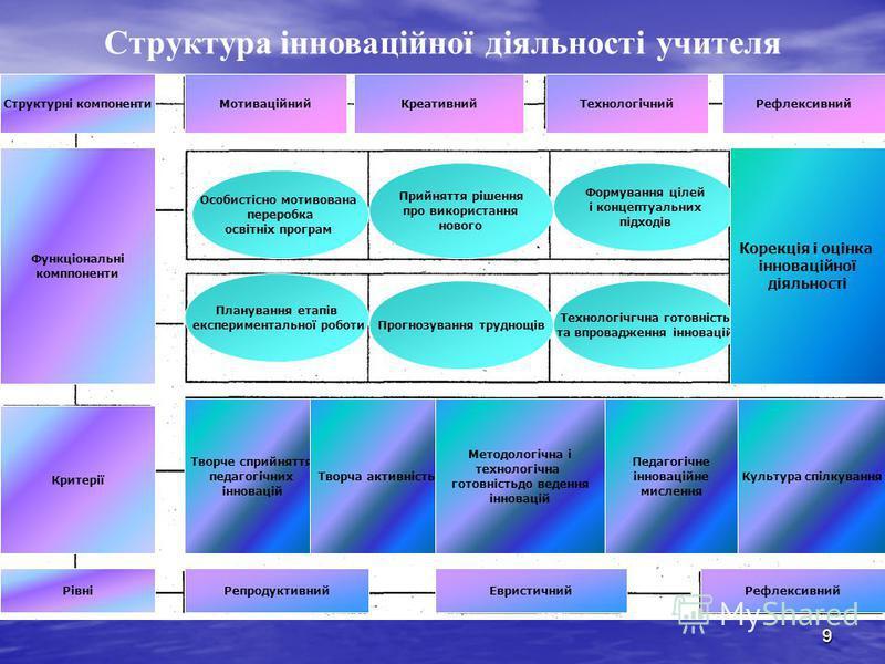 9 Структура інноваційної діяльності учителя Функціональні комппоненти Структурні компоненти Критерії Рівні Планування етапів експериментальної роботи Технологічгчна готовність та впровадження інновацій Прийняття рішення про використання нового Особис