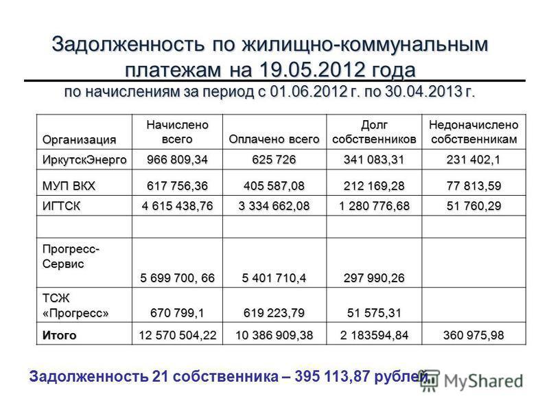 Задолженность по жилищно-коммунальным платежам на 19.05.2012 года по начислениям за период с 01.06.2012 г. по 30.04.2013 г. Организация Начислено всего Оплачено всего Долг собственников Недоначислено собственникам Иркутск Энерго 966 809,34 625 726 34