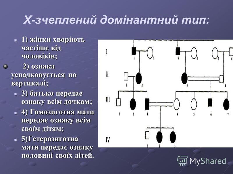 Х-зчеплений домінантний тип: 1) жінки хворіють частіше від чоловіків; 1) жінки хворіють частіше від чоловіків; 2) ознака успадковується по вертикалі; 2) ознака успадковується по вертикалі; 3) батько передае ознаку всім дочкам; 3) батько передае ознак