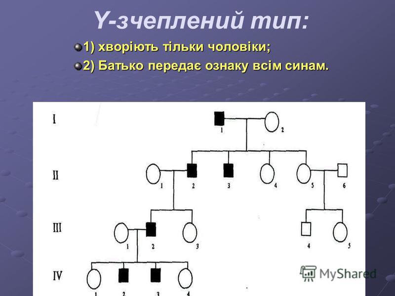 Y-зчеплений тип: 1) хворіють тільки чоловіки; 2) Батько передає ознаку всім синам.