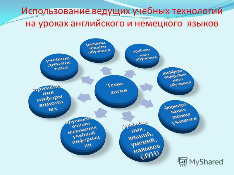 Использование ведущих учебных технологий на уроках английского и немецкого языков