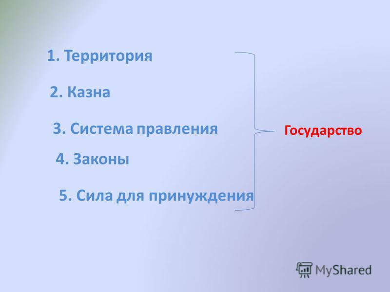 1. Территория 2. Казна 3. Система правления 4. Законы 5. Сила для принуждения Государство