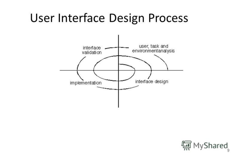 9 User Interface Design Process