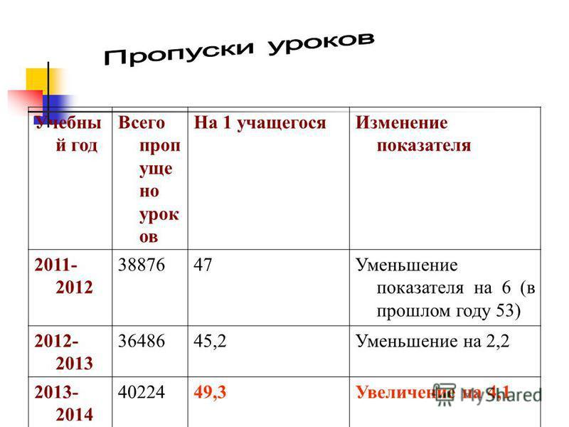 Учебны й год Всего пропущено урок ов На 1 учащегося Изменение показателя 2011- 2012 3887647Уменьшение показателя на 6 (в прошлом году 53) 2012- 2013 3648645,2Уменьшение на 2,2 2013- 2014 4022449,3Увеличение на 4,1