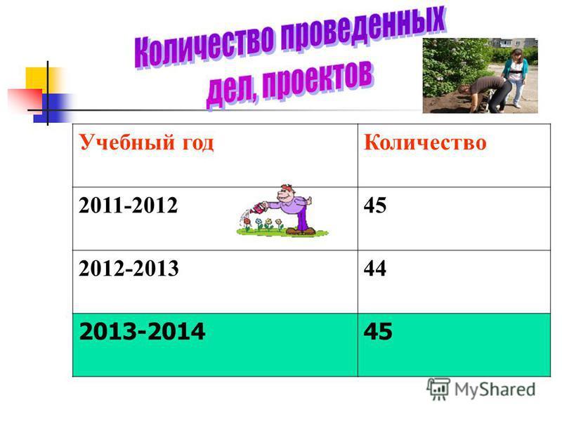 Учебный год Количество 2011-201245 2012-201344 2013-201445