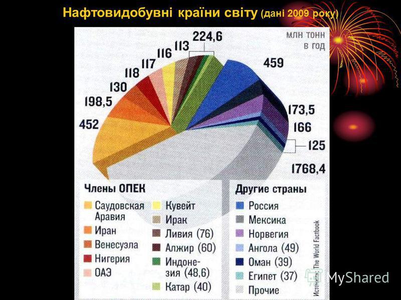 Нафтовидобувні країни світу (дані 2009 року)