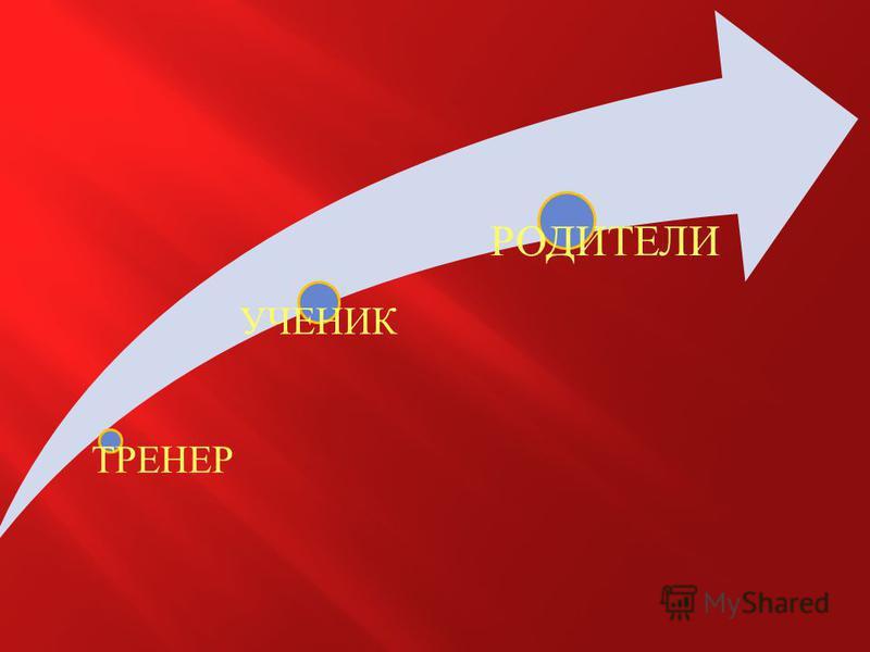 ТРЕНЕР УЧЕНИК РОДИТЕЛИ