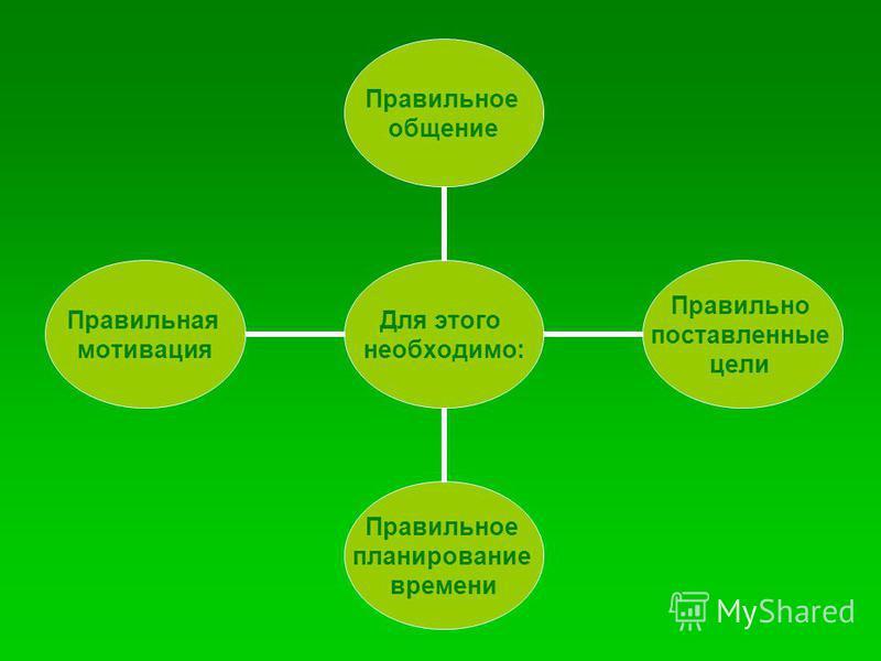 Для этого необходимо: Правильное общение Правильно поставленные цели Правильное планирование времени Правильная мотивация