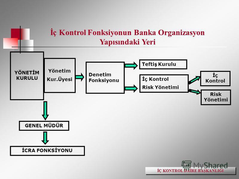 Denetim Fonksiyonu İç Kontrol GENEL MÜDÜR İCRA FONKSİYONU YÖNETİM KURULU Yönetim Kur.Üyesi Teftiş Kurulu İç Kontrol Risk Yönetimi İç Kontrol Fonksiyonun Banka Organizasyon Yapısındaki Yeri