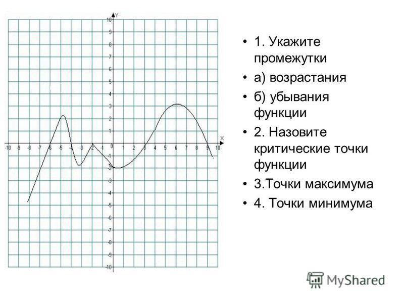 1. Укажите промежутки а) возрастания б) убывания функции 2. Назовите критические точки функции 3. Точки максимума 4. Точки минимума f(x)