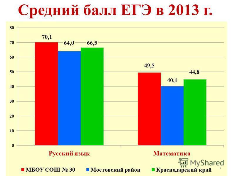 Средний балл ЕГЭ в 2013 г. 1