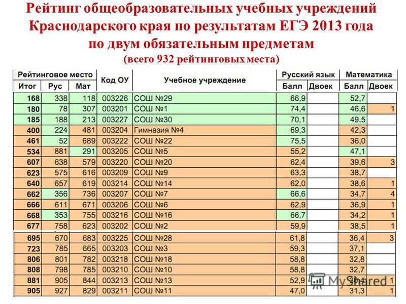 Рейтинг общеобразовательных учебных учреждений Краснодарского края по результатам ЕГЭ 2013 года по двум обязательным предметам (всего 932 рейтинговых места) 2
