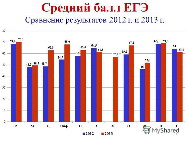 Средний балл ЕГЭ Сравнение результатов 2012 г. и 2013 г. 3