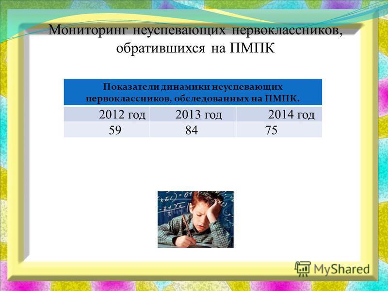 Мониторинг неуспевающих первоклассников, обратившихся на ПМПК Показатели динамики неуспевающих первоклассников, обследованных на ПМПК. 2012 год 2013 год 2014 год 59 84 75