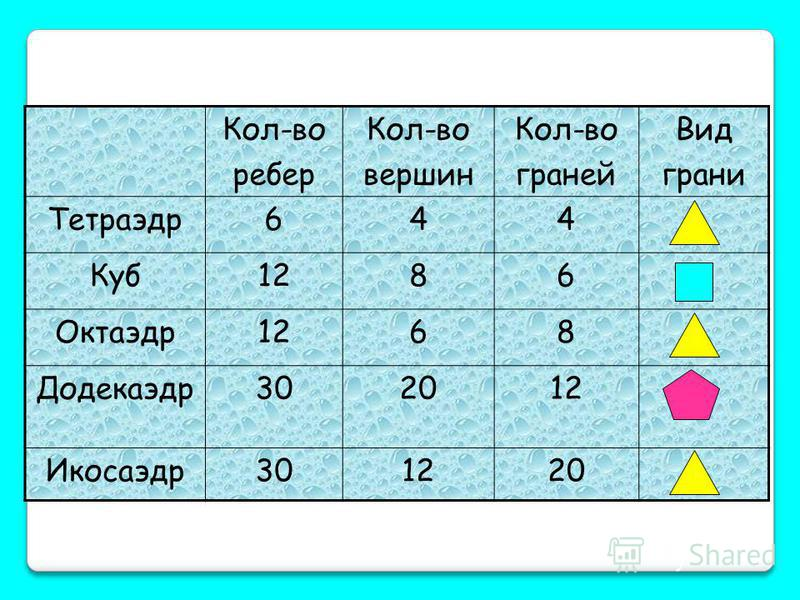 В соответствии с этими данными и были названы правильные многогранники: тетраэдр (от греческих слов «тетра» четыре и (h)edra грань); кексаэдр («кекса» шесть); октаэдр («окто» восемь); додекаэдр («додека» двенадцать); икосаэдр («окиси» двадцать).