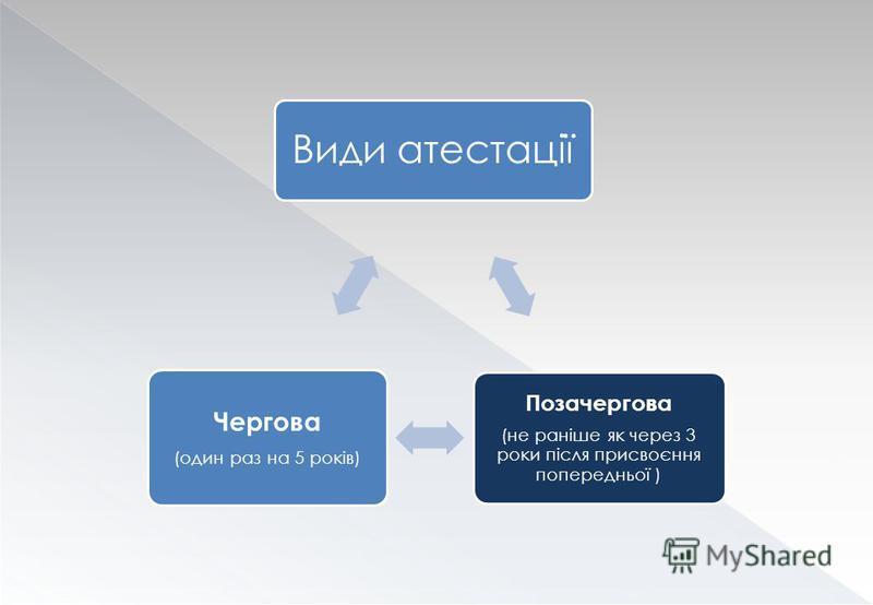 Види атестації Позачергова (не раніше як через 3 роки після присвоєння попередньої ) Чергова (один раз на 5 років)