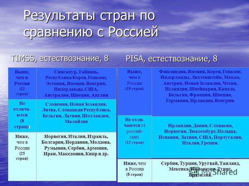 Результаты стран по сравнению с Россией PISA, естествознание, 8 TIMSS, естествознание, 8 Выше, чем в России (19 стран) Финляндия, Япония, Корея, Гонконг, Нидерланды, Лихтенштейн, Макао, Австрия, Новая Зеландия, Чехия, Исландия, Швейцария, Канада, Бел