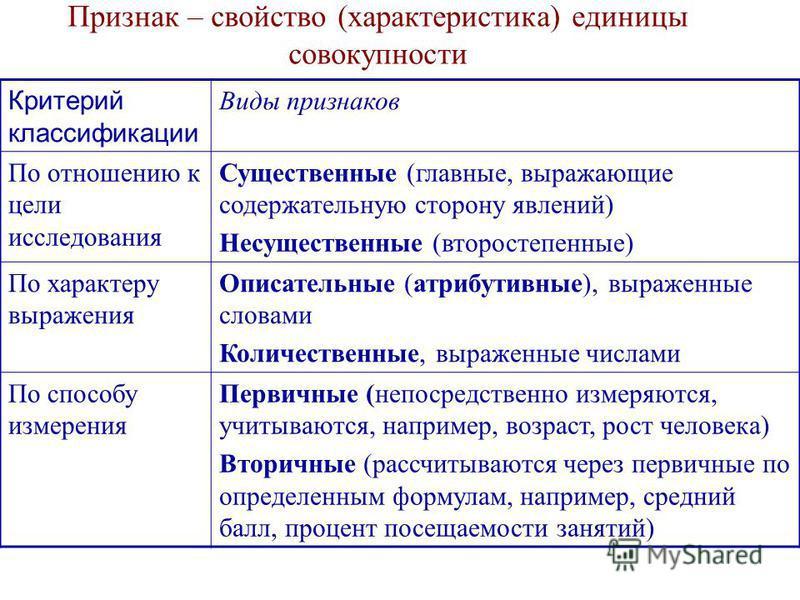 Признак – свойство (характеристика) единицы совокупности Критерий классификации Виды признаков По отношению к цели исследования Существенные (главные, выражающие содержательную сторону явлений) Несущественные (второстепенные) По характеру выражения О