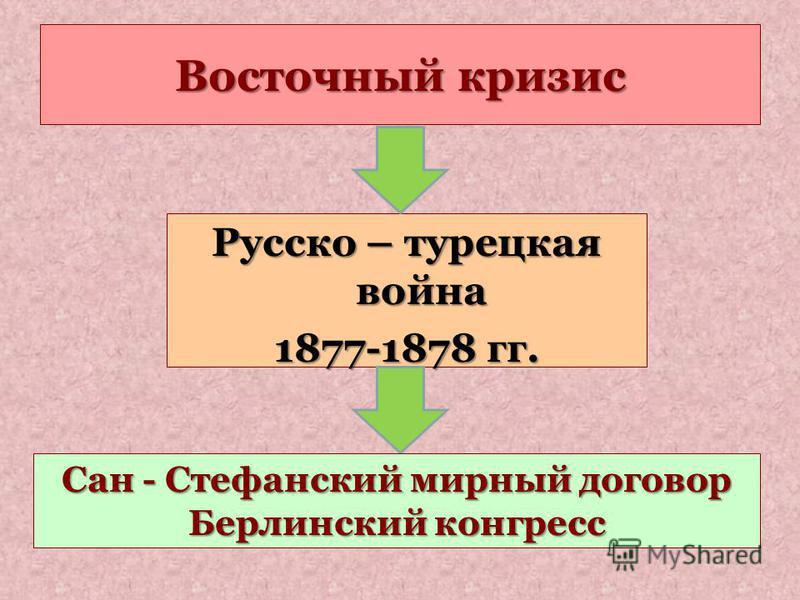 Восточный кризис Русско – турецкая война 1877-1878 гг. Сан - Стефанский мирный договор Берлинский конгресс