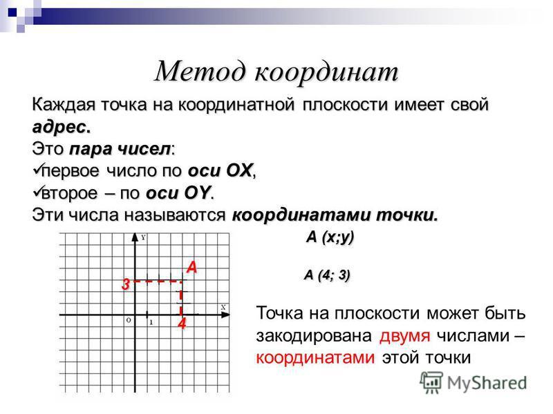 Каждая точка на координатной плоскости имеет свой адрес. Это пара чисел: первое число по оси OX, второе – по оси OY. Эти числа называются координатами точки. А (х;у) А (4; 3) А 4 3 Точка на плоскости может быть закодирована двумя числами – координата