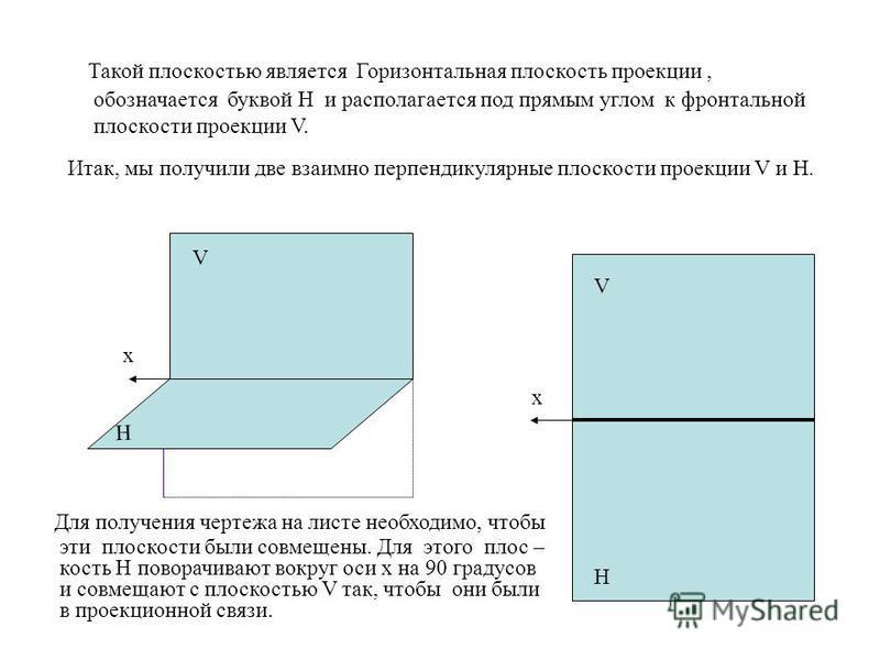 V H x x Такой плоскостью является Горизонтальная плоскость проекции, обозначается буквой Н и располагается под прямым углом к фронтальной плоскости проекции V. Итак, мы получили две взаимно перпендикулярные плоскости проекции V и Н. V H Для получения
