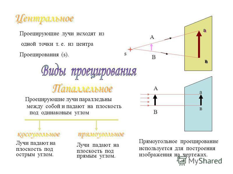 A B a a Проецирующие лучи исходят из одной точки т. е. из центра Проецирования (s). В А а в Проецирующие лучи параллельны между собой и падают на плоскость под одинаковым углом Лучи падают на плоскость под острым углом. Лучи падают на плоскость под п