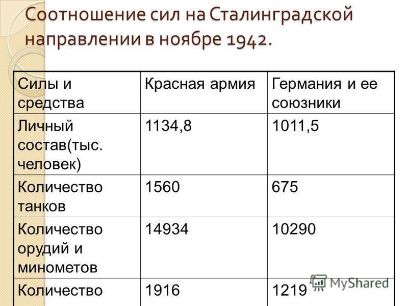 Соотношение сил на Сталинградской направлении в ноябре 1942. Силы и средства Красная армия Германия и ее союзники Личный состав(тыс. человек) 1134,81011,5 Количество танков 1560675 Количество орудий и минометов 1493410290 Количество самолетов 1916121
