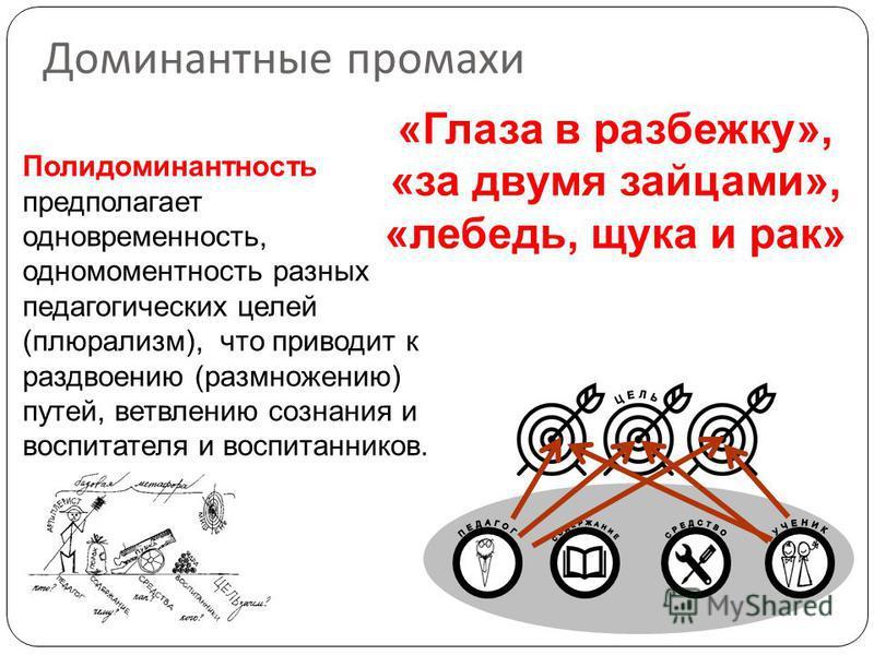 Доминантные промахи «Глаза в разбежку», «за двумя зайцами», «лебедь, щука и рак» Полидоминантность предполагает одновременность, одномоментность разных педагогических целей (плюрализм), что приводит к раздвоению (размножению) путей, ветвлению сознани