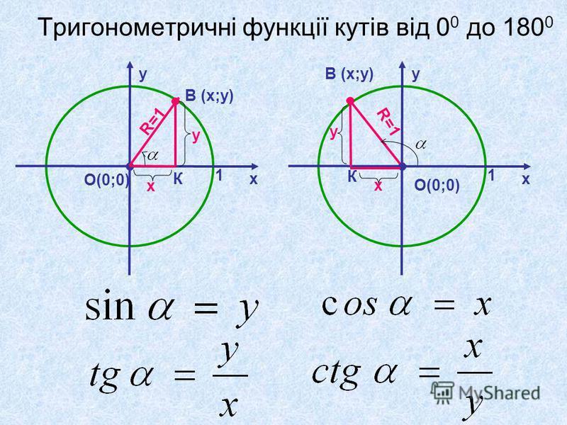Тригонометричні функції кутів від 0 0 до 180 0 х у О(0;0) 1 В (х;у) К х у R=1 х у О(0;0) 1 В (х;у) К х у R=1