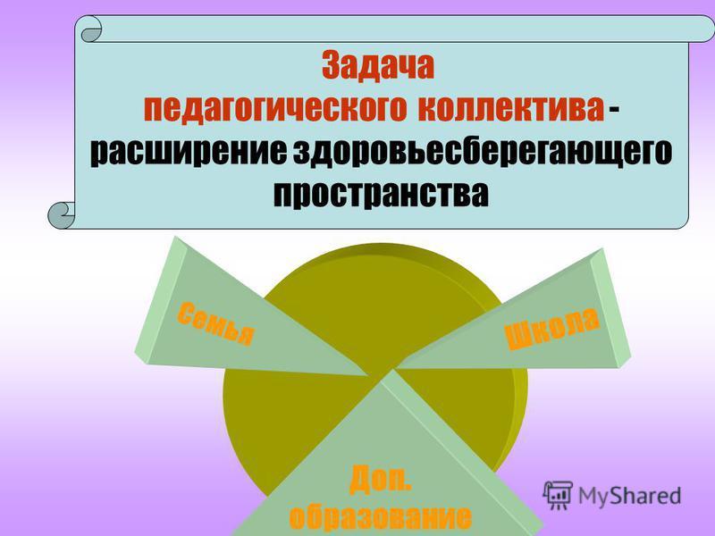 Задача педагогического коллектива - расширение здоровьесберегающего пространства Семья Школа Доп. образование