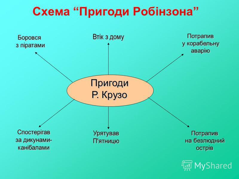 Схема Пригоди Робінзона