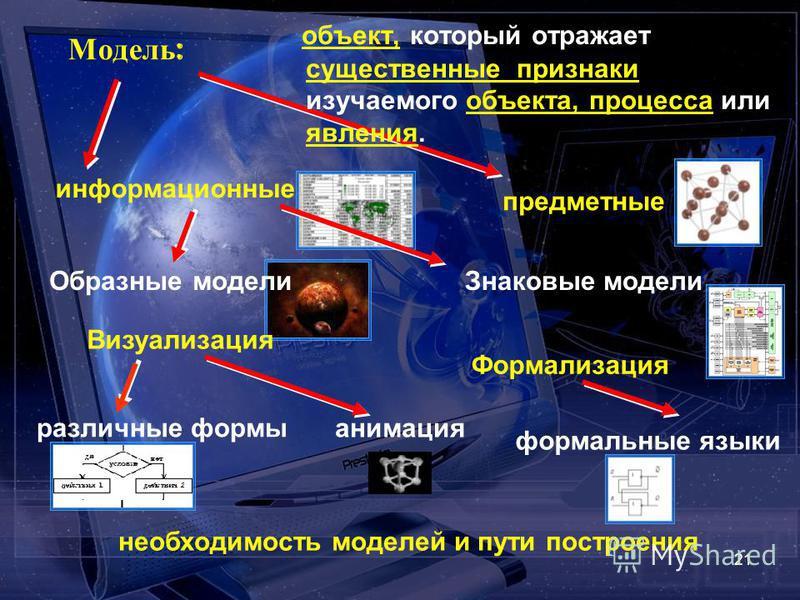 21 Модель : объект, который отражает существенные признаки изучаемого объекта, процесса или явления. предметные информационные Образные модели Знаковые модели Визуализация различные формы анимация Формализация формальные языки необходимость моделей и