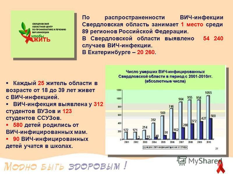 По распространенности ВИЧ-инфекции Свердловская область занимает 1 место среди 89 регионов Российской Федерации. В Свердловской области выявлено 54 240 случаев ВИЧ-инфекции. В Екатеринбурге – 20 260. Каждый 25 житель области в возрасте от 18 до 39 ле