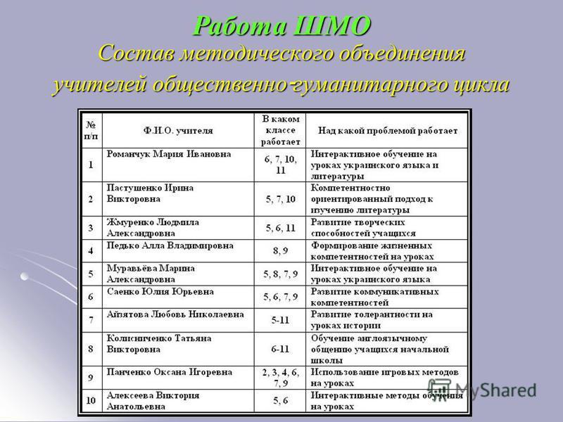 Состав методического объединения учителей общественно - гуманитарного цикла Работа ШМО