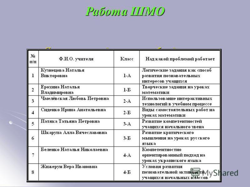 Состав методического объединения учителей начальных классов Работа ШМО