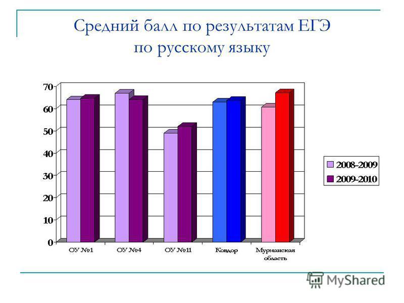 Средний балл по результатам ЕГЭ по русскому языку