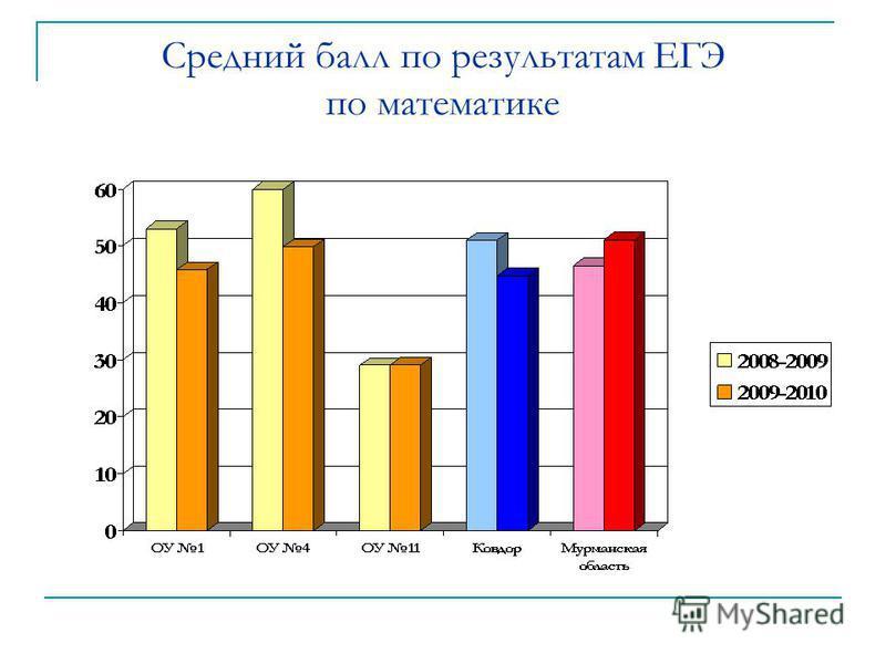 Средний балл по результатам ЕГЭ по математике