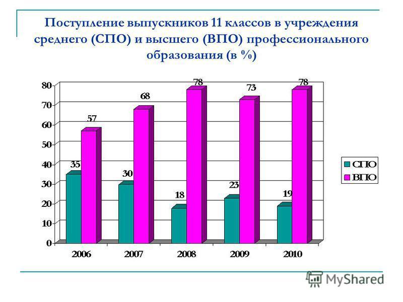 Поступление выпускников 11 классов в учреждения среднего (СПО) и высшего (ВПО) профессионального образования (в %)