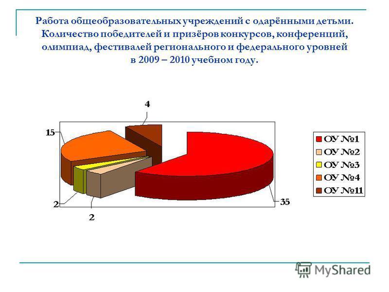 Работа общеобразовательных учреждений с одарёнными детьми. Количество победителей и призёров конкурсов, конференций, олимпиад, фестивалей регионального и федерального уровней в 2009 – 2010 учебном году.