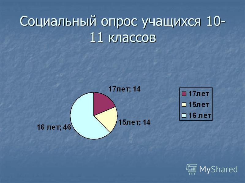Социальный опрос учащихся 10- 11 классов