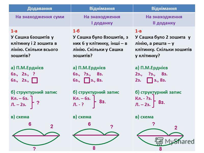 ДодаванняВіднімання На знаходження сумиНа знаходження І доданку На знаходження ІІ доданку 1-а У Сашка 6зошитів у клітинку і 2 зошита в лінію. Скільки всього зошитів? а) П.М.Ерднієв 6з., 2з., ? 6з., 2з., б) структурний запис Кл. – 6з. Л. – 2з. в) схем