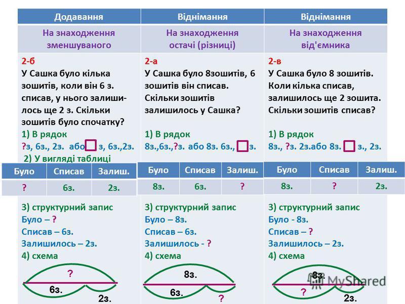 ДодаванняВіднімання На знаходження зменшуваного На знаходження остачі (різниці) На знаходження від'ємника 2-б У Сашка було кілька зошитів, коли він 6 з. списав, у нього залиши- лось ще 2 з. Скільки зошитів було спочатку? 1) В рядок ?з, 6з., 2з. або з