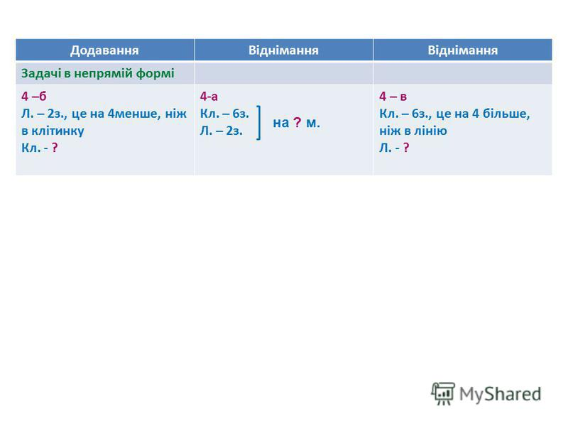 ДодаванняВіднімання Задачі в непрямій формі 4 –б Л. – 2з., це на 4менше, ніж в клітинку Кл. - ? 4-а Кл. – 6з. Л. – 2з. 4 – в Кл. – 6з., це на 4 більше, ніж в лінію Л. - ? на ? м.
