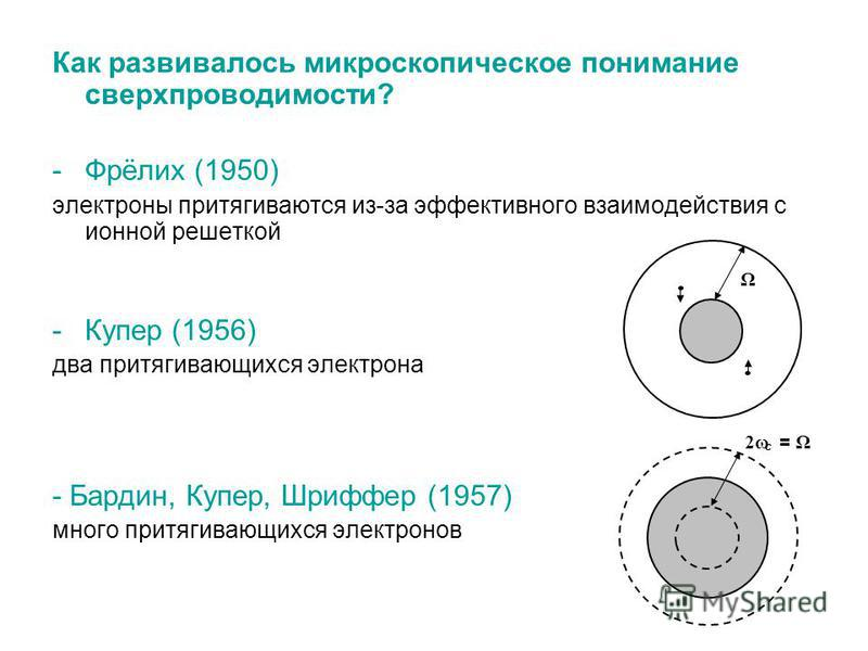 Как развивалось микроскопическое понимание сверхпроводимости? -Фрёлих (1950) электроны притягиваются из-за эффективного взаимодействия с ионной решеткой -Купер (1956) два притягивающихся электрона - Бардин, Купер, Шриффер (1957) много притягивающихся