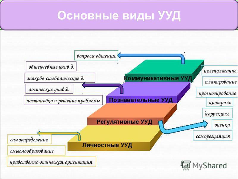 www.themegallery.com Основные виды УУД