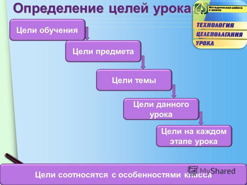 www.themegallery.com Определение целей урока Цели обучения Цели предмета Цели темы Цели данного урока Цели на каждом этапе урока Цели соотносятся с особенностями класса