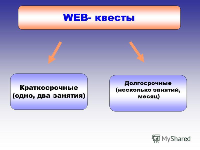 12 WEB- квесты Краткосрочные (одно, два занятия) Долгосрочные (несколько занятий, месяц)